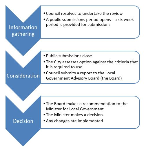 Review Process Chart