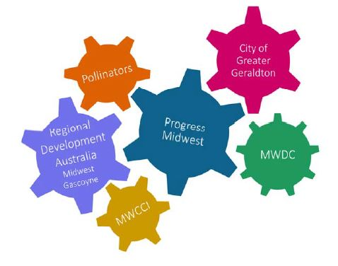 Growing a Greater Geraldton - Growth Plan » City of ...